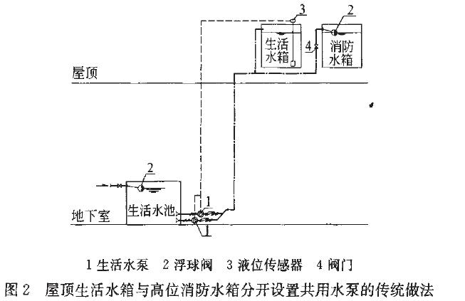 高层建筑使用单泵供水控制生活水箱与消防水箱的方式